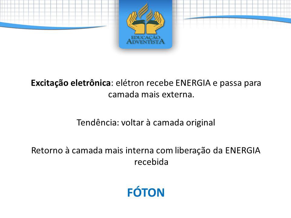 Excitação eletrônica: elétron recebe ENERGIA e passa para camada mais externa.