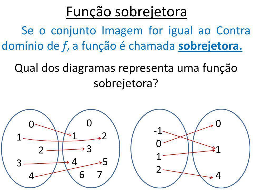 Qual dos diagramas representa uma função sobrejetora