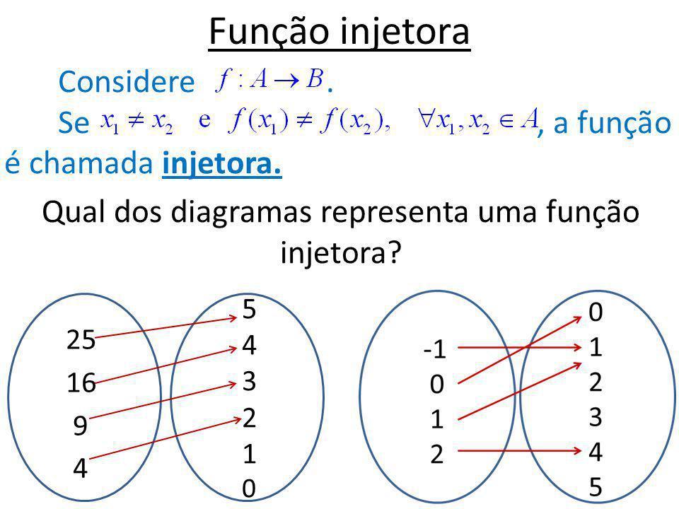 Qual dos diagramas representa uma função injetora