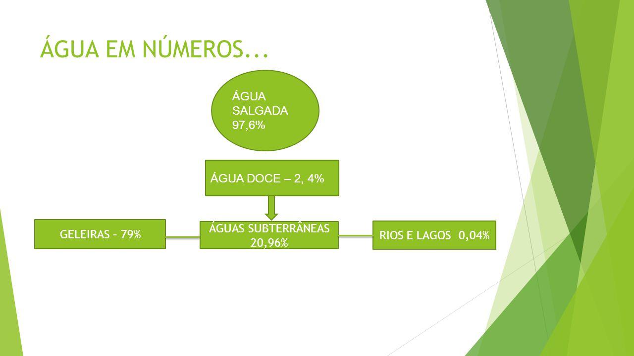 ÁGUA EM NÚMEROS... ÁGUA SALGADA 97,6% ÁGUA DOCE – 2, 4%