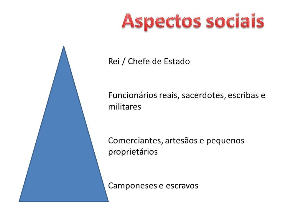 Aspectos sociais Rei / Chefe de Estado