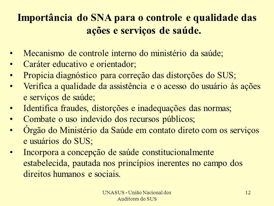 UNASUS - União Nacional dos Auditores do SUS