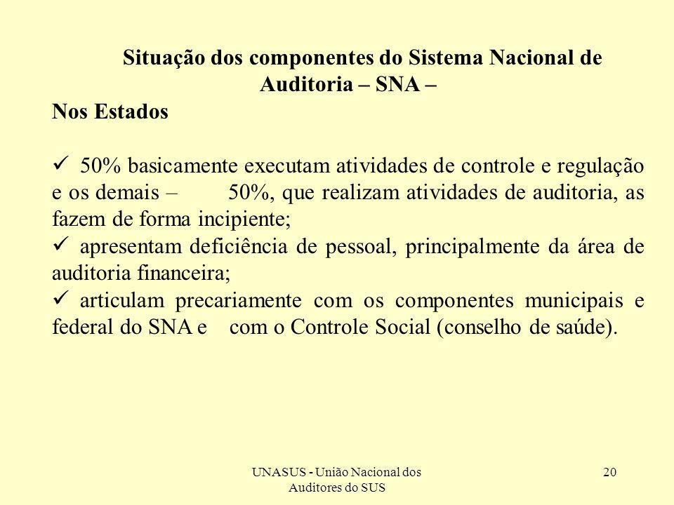 Situação dos componentes do Sistema Nacional de Auditoria – SNA –