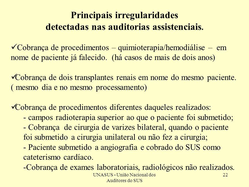 Principais irregularidades detectadas nas auditorias assistenciais.