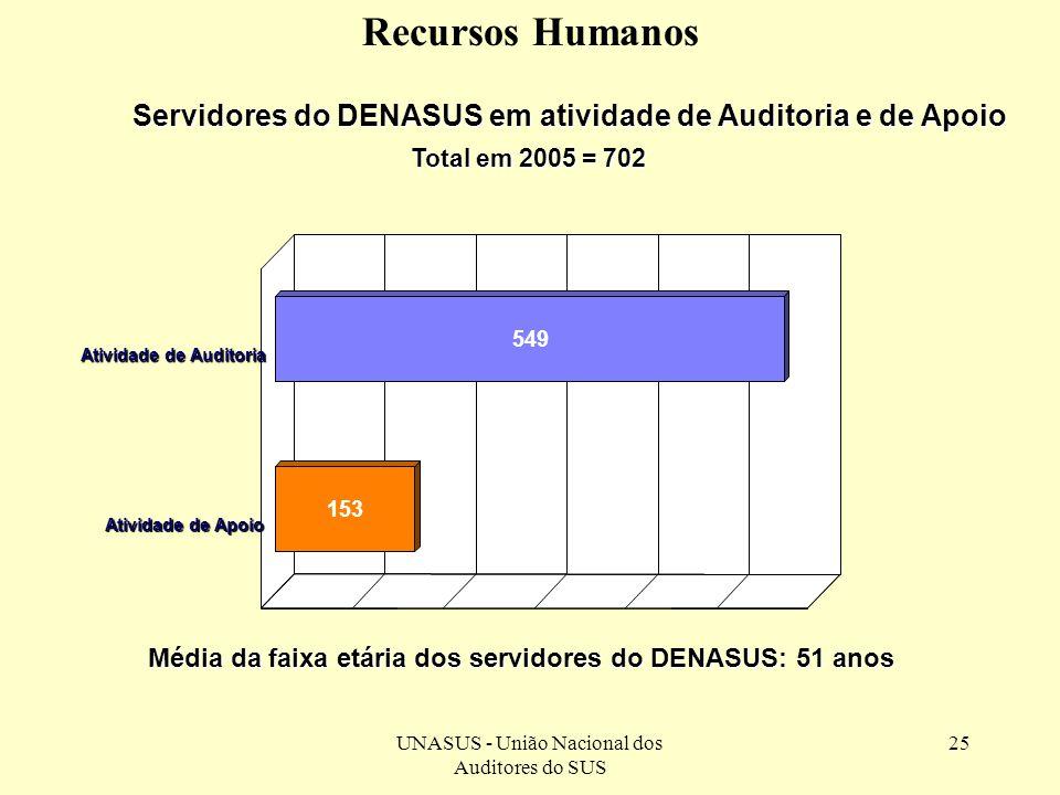 Média da faixa etária dos servidores do DENASUS: 51 anos
