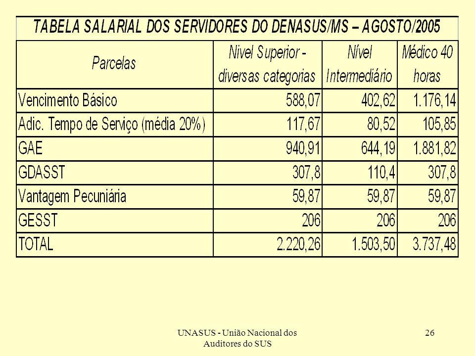 TABELA SALARIAL DOS SERVIDORES DO DENASUS/MS – AGOSTO/2005