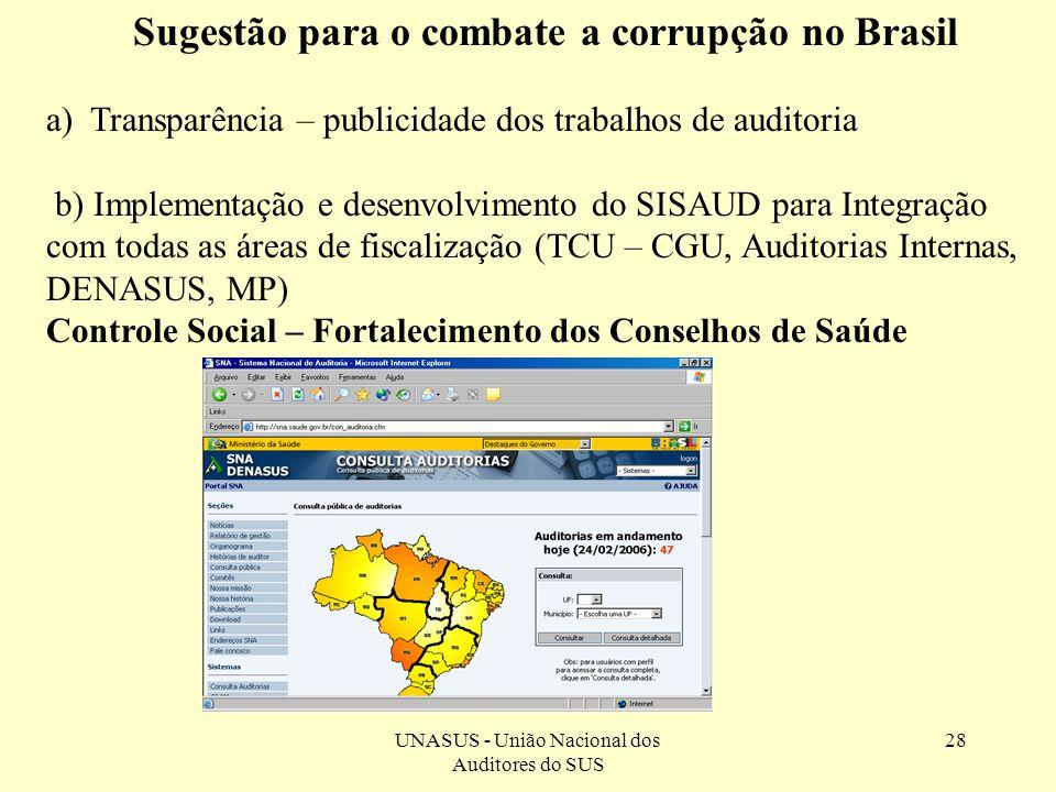 Sugestão para o combate a corrupção no Brasil