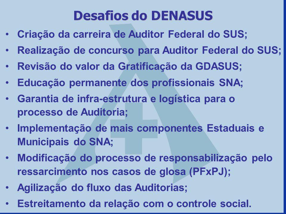 Desafios do DENASUS Criação da carreira de Auditor Federal do SUS;