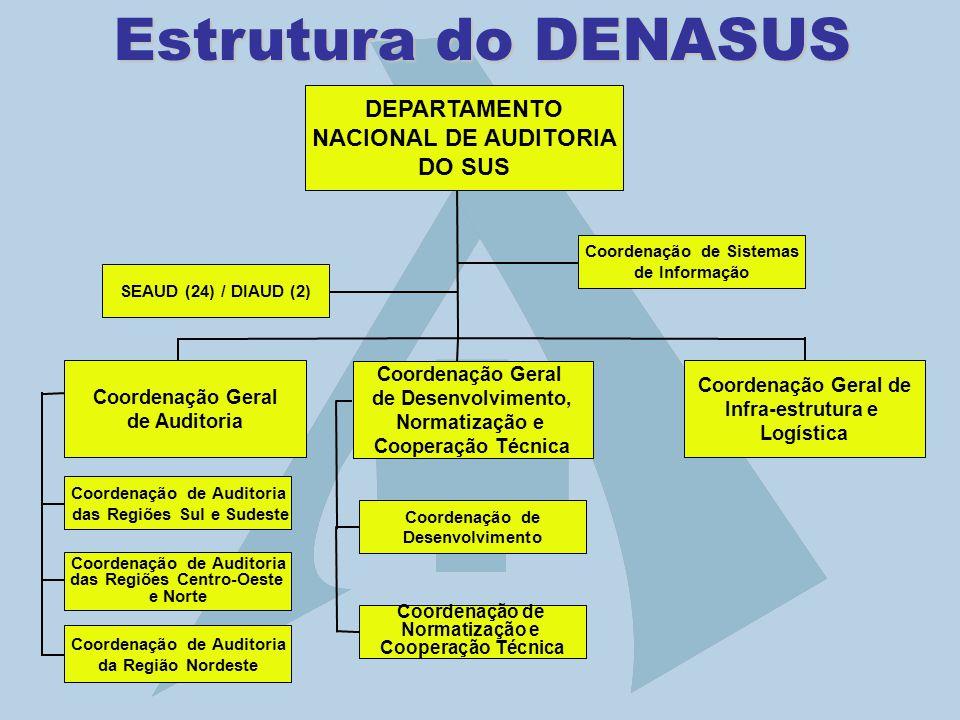 Estrutura do DENASUS DEPARTAMENTO NACIONAL DE AUDITORIA DO SUS