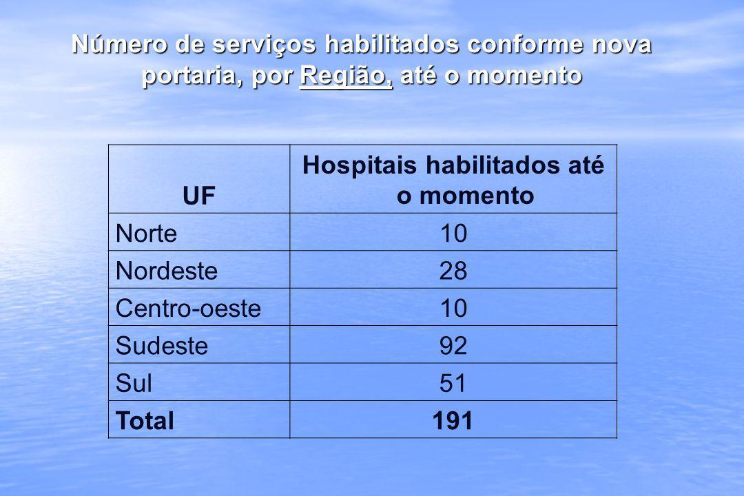 Hospitais habilitados até o momento
