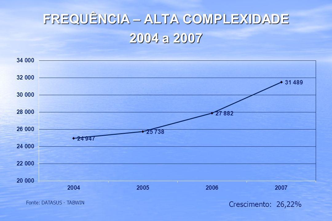 FREQUÊNCIA – ALTA COMPLEXIDADE 2004 a 2007
