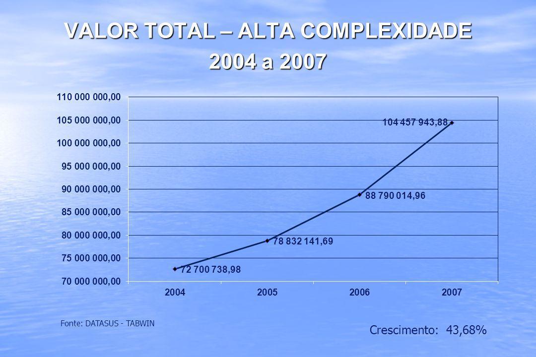 VALOR TOTAL – ALTA COMPLEXIDADE 2004 a 2007