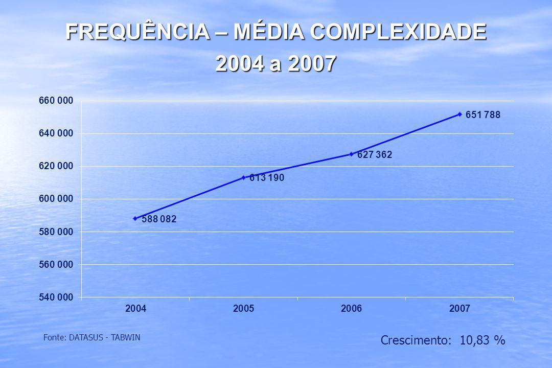 FREQUÊNCIA – MÉDIA COMPLEXIDADE 2004 a 2007