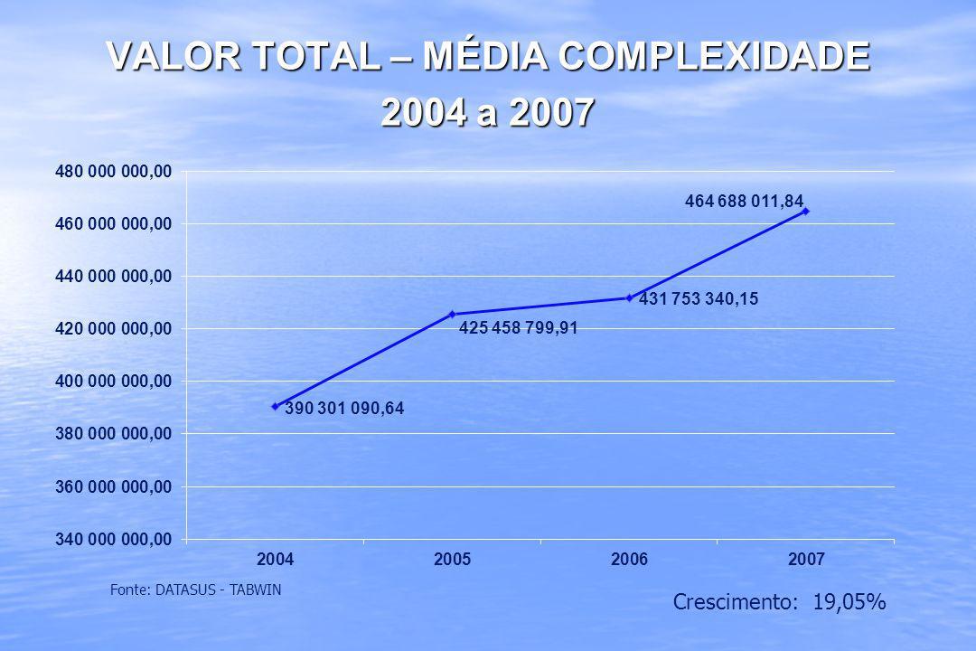 VALOR TOTAL – MÉDIA COMPLEXIDADE 2004 a 2007