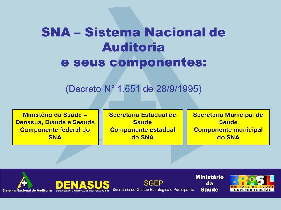 SNA – Sistema Nacional de Auditoria e seus componentes: