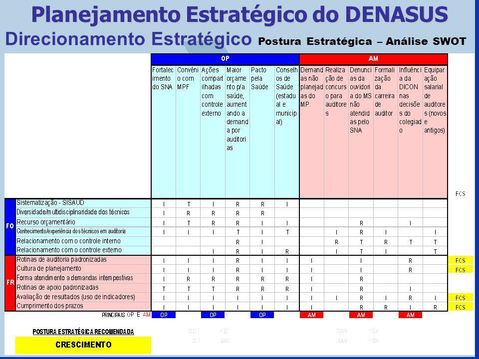 Planejamento Estratégico do DENASUS