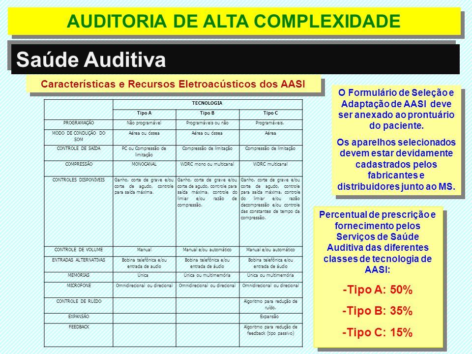Saúde Auditiva AUDITORIA DE ALTA COMPLEXIDADE -Tipo A: 50%