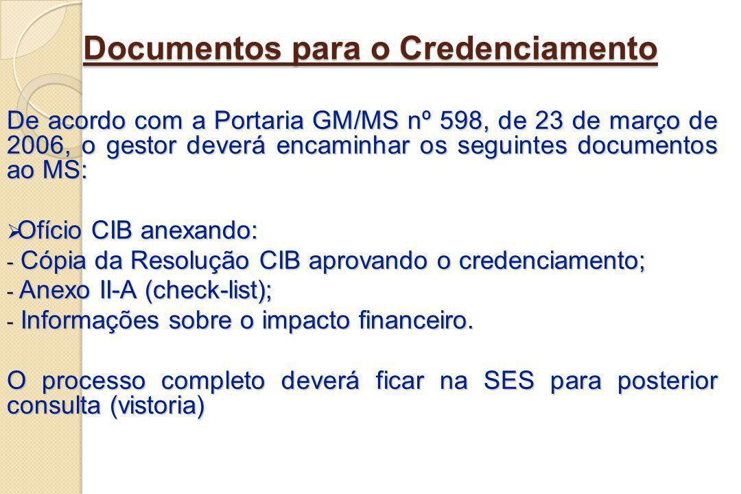 Documentos para o Credenciamento