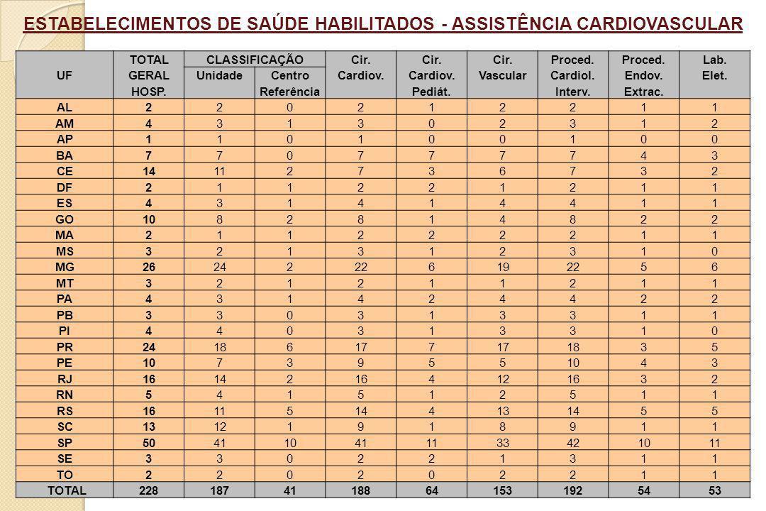 ESTABELECIMENTOS DE SAÚDE HABILITADOS - ASSISTÊNCIA CARDIOVASCULAR