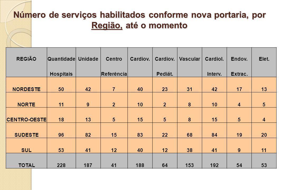 Número de serviços habilitados conforme nova portaria, por Região, até o momento