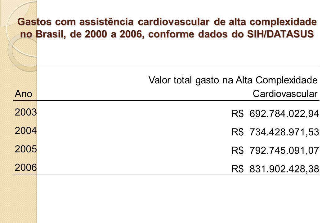 Gastos com assistência cardiovascular de alta complexidade no Brasil, de 2000 a 2006, conforme dados do SIH/DATASUS