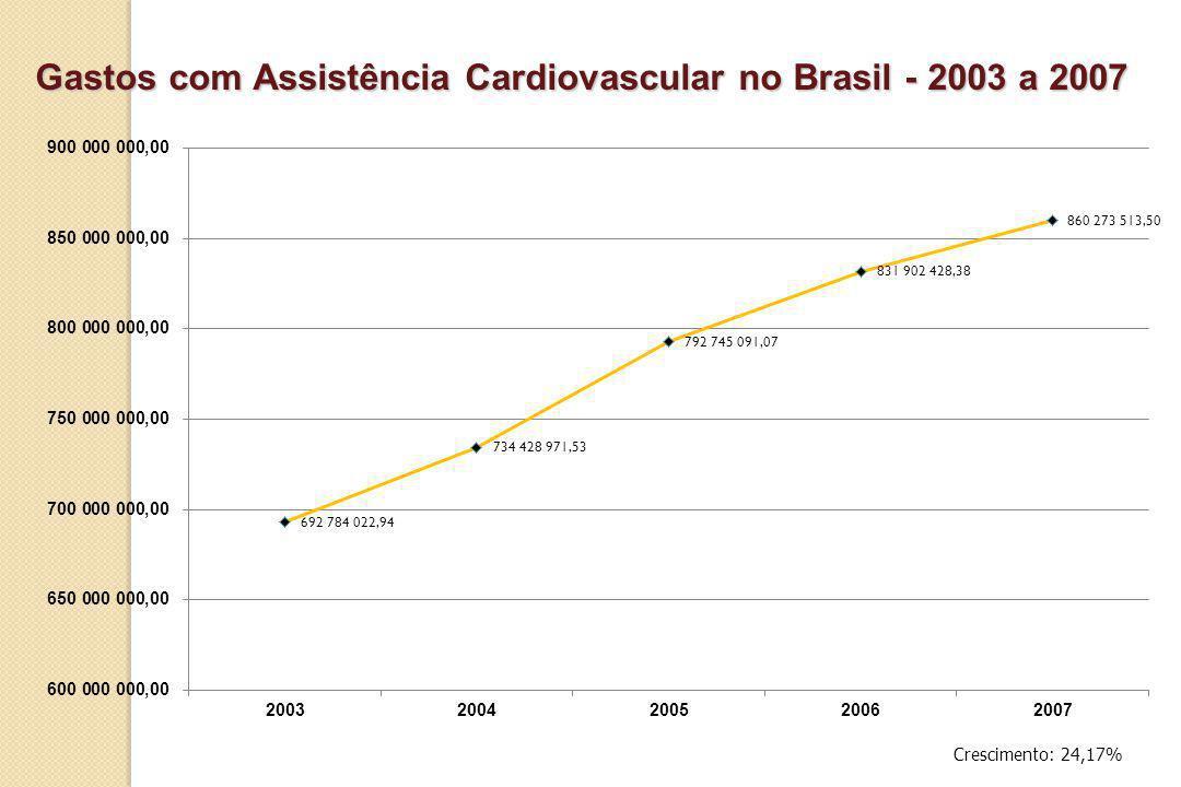 Gastos com Assistência Cardiovascular no Brasil - 2003 a 2007