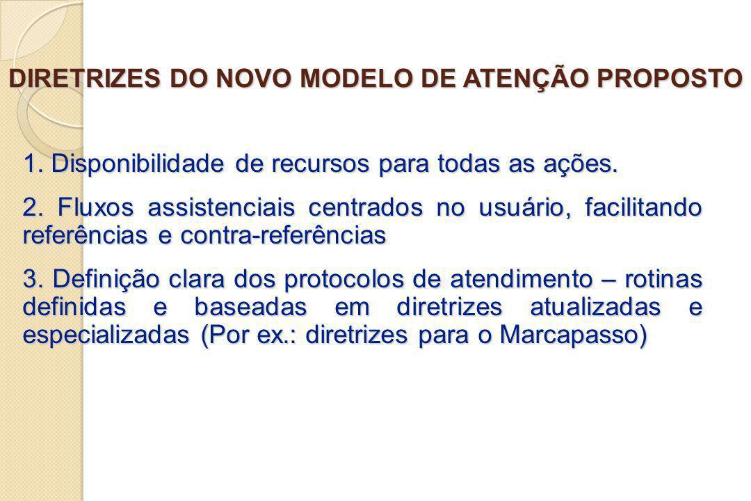 DIRETRIZES DO NOVO MODELO DE ATENÇÃO PROPOSTO