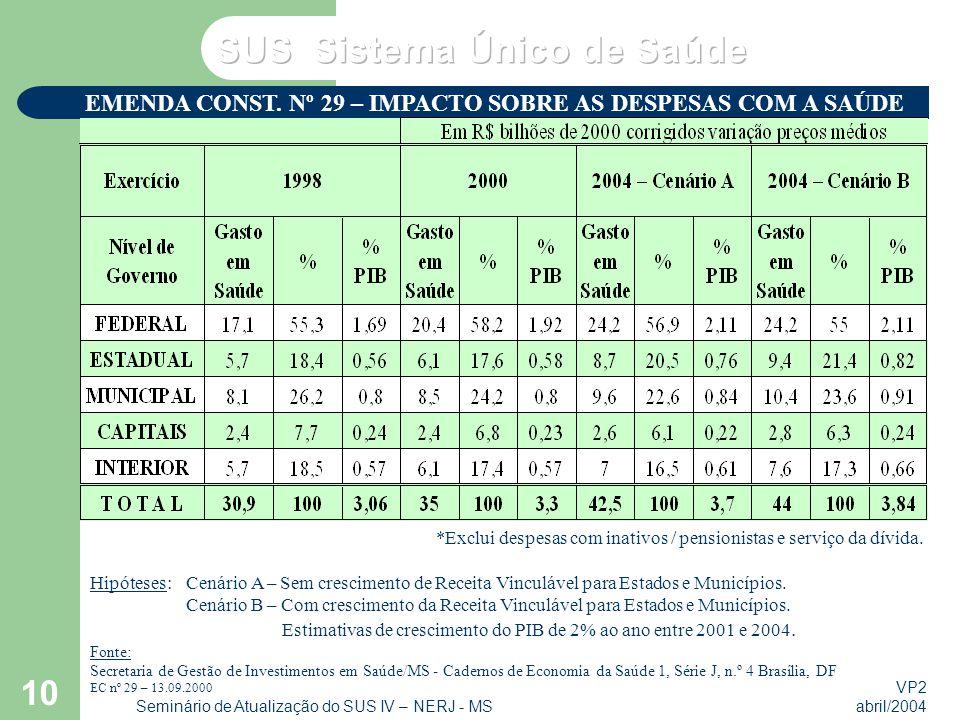 EMENDA CONST. Nº 29 – IMPACTO SOBRE AS DESPESAS COM A SAÚDE
