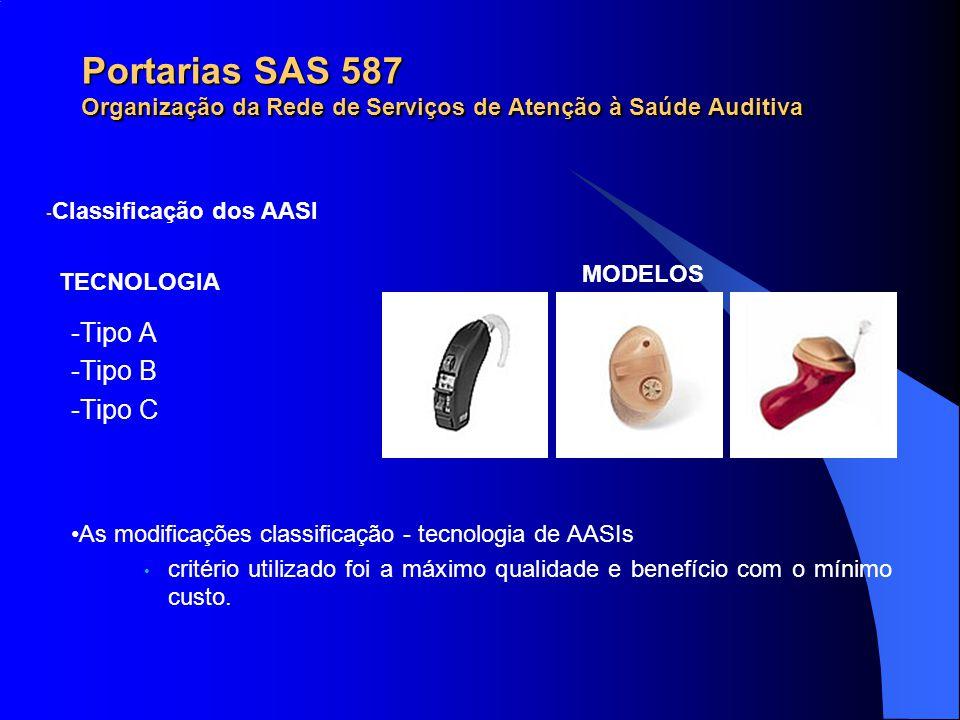Portarias SAS 587 Organização da Rede de Serviços de Atenção à Saúde Auditiva