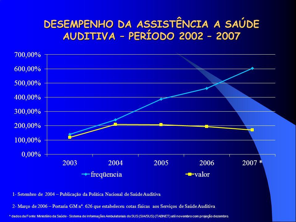 DESEMPENHO DA ASSISTÊNCIA A SAÚDE AUDITIVA – PERÍODO 2002 – 2007