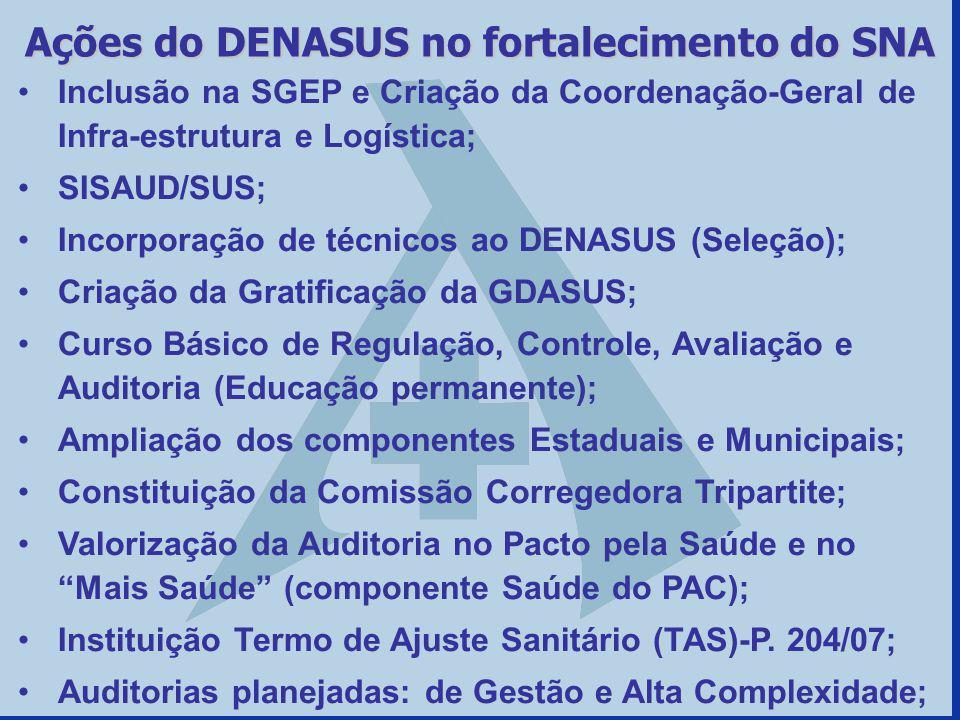 Ações do DENASUS no fortalecimento do SNA