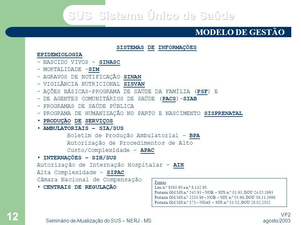 MODELO DE GESTÃO SISTEMAS DE INFORMAÇÕES EPIDEMIOLOGIA
