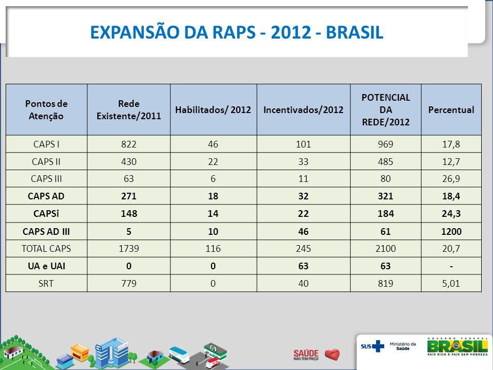 EXPANSÃO DA RAPS - 2012 - BRASIL