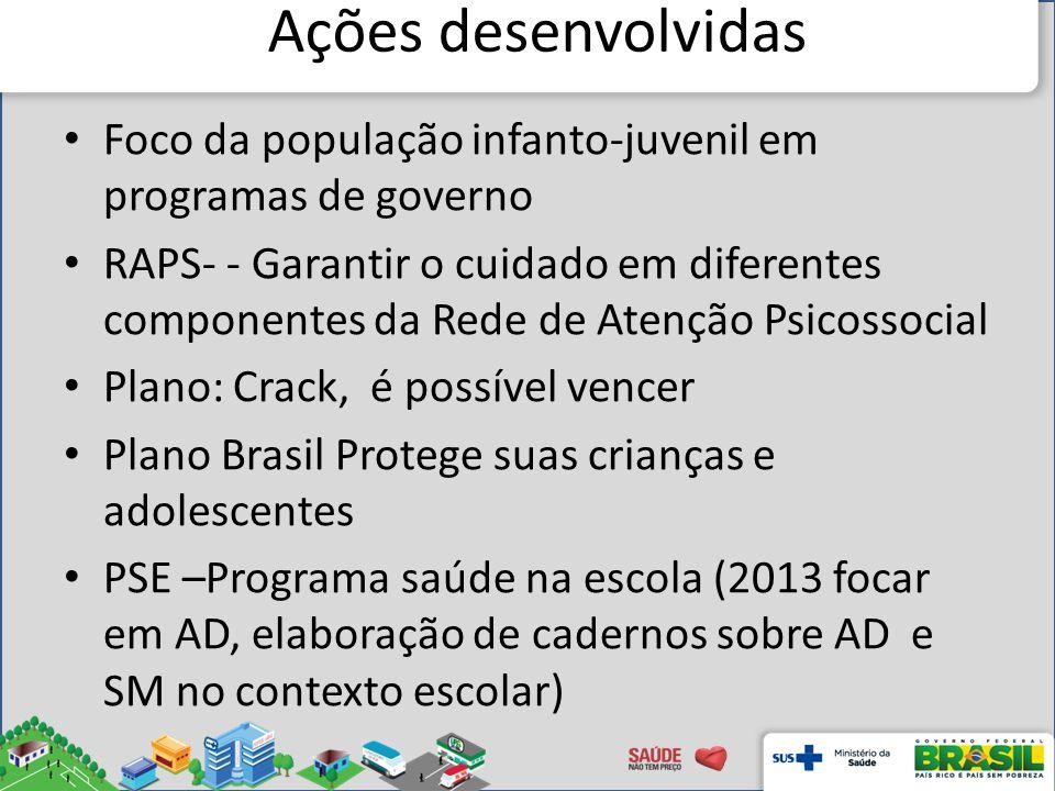 Ações desenvolvidas Foco da população infanto-juvenil em programas de governo.