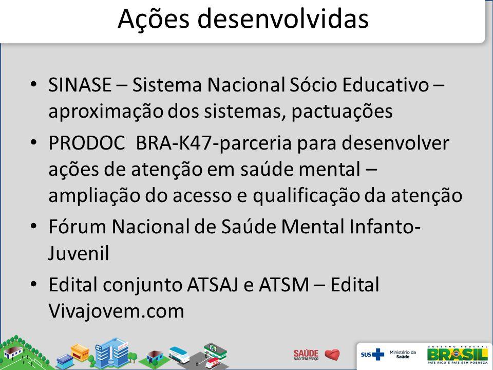 Ações desenvolvidas SINASE – Sistema Nacional Sócio Educativo – aproximação dos sistemas, pactuações.