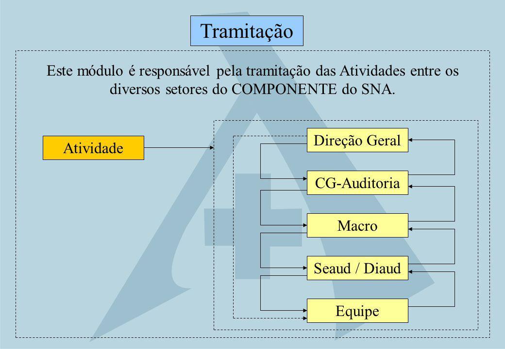 Tramitação Este módulo é responsável pela tramitação das Atividades entre os diversos setores do COMPONENTE do SNA.