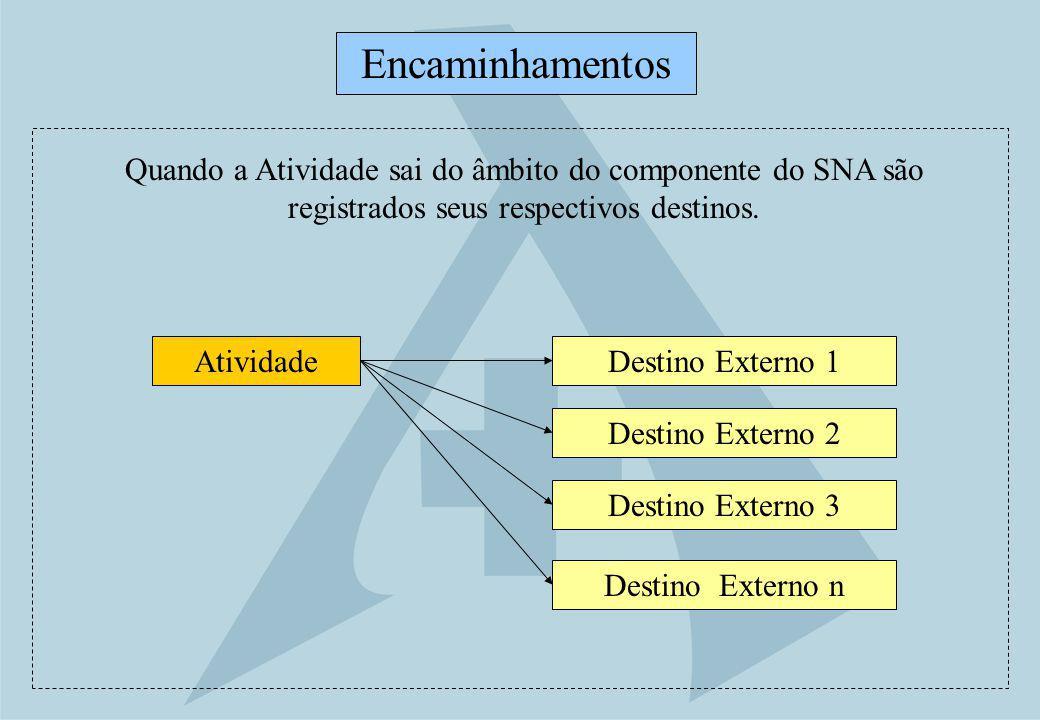 Encaminhamentos Quando a Atividade sai do âmbito do componente do SNA são registrados seus respectivos destinos.