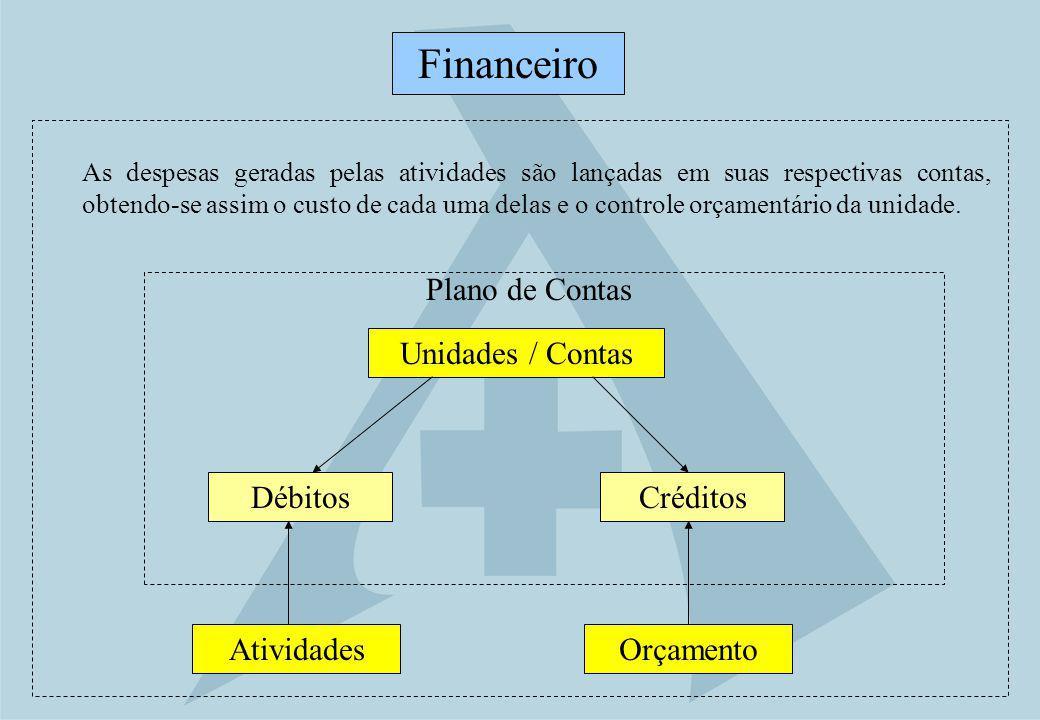 Financeiro Plano de Contas Unidades / Contas Débitos Créditos