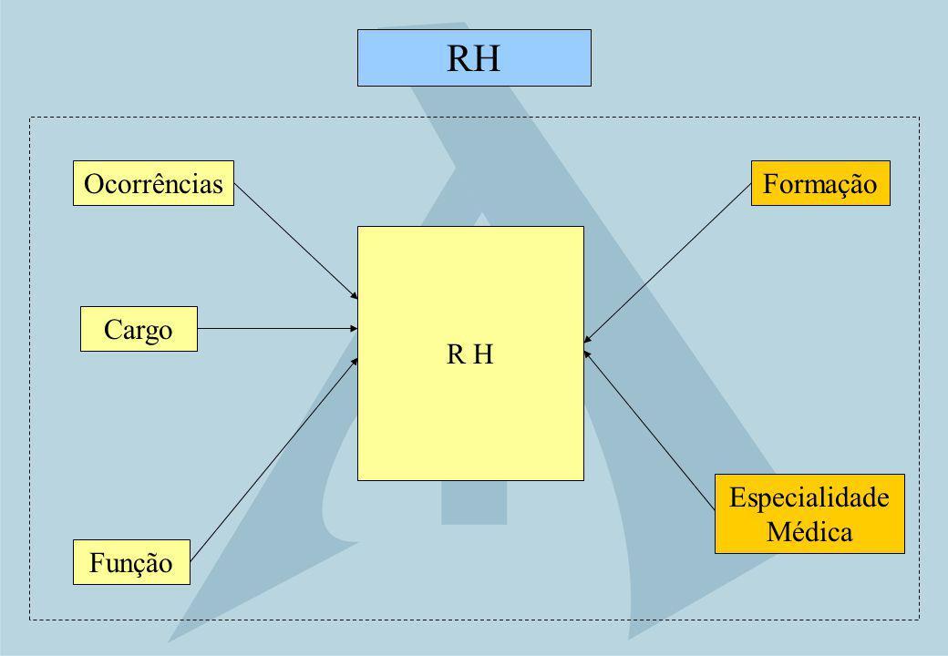 RH Ocorrências Formação R H Cargo Especialidade Médica Função