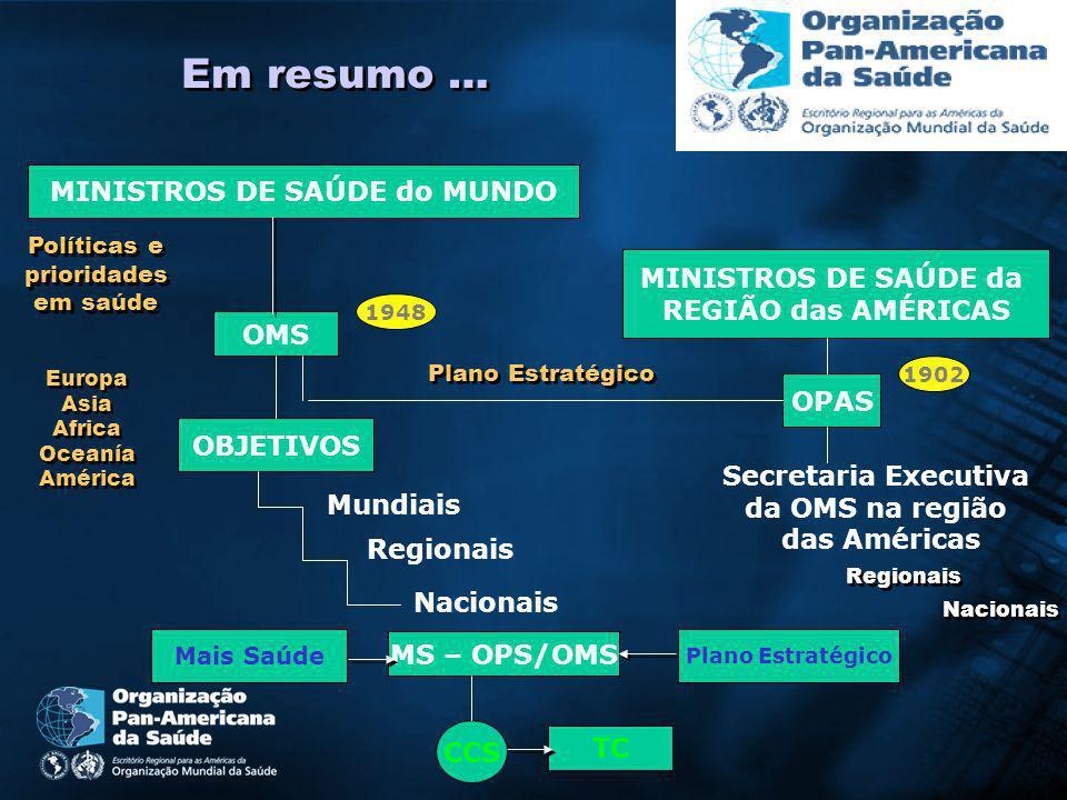 MINISTROS DE SAÚDE do MUNDO