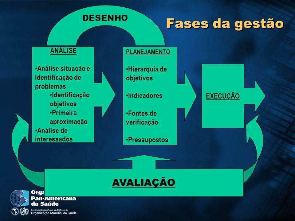 Fases da gestão AVALIAÇÃO DESENHO ANÁLISE