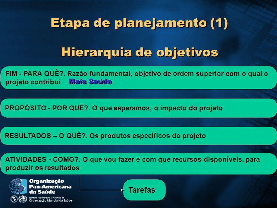 Etapa de planejamento (1) Hierarquia de objetivos
