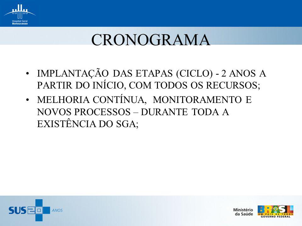 CRONOGRAMA IMPLANTAÇÃO DAS ETAPAS (CICLO) - 2 ANOS A PARTIR DO INÍCIO, COM TODOS OS RECURSOS;