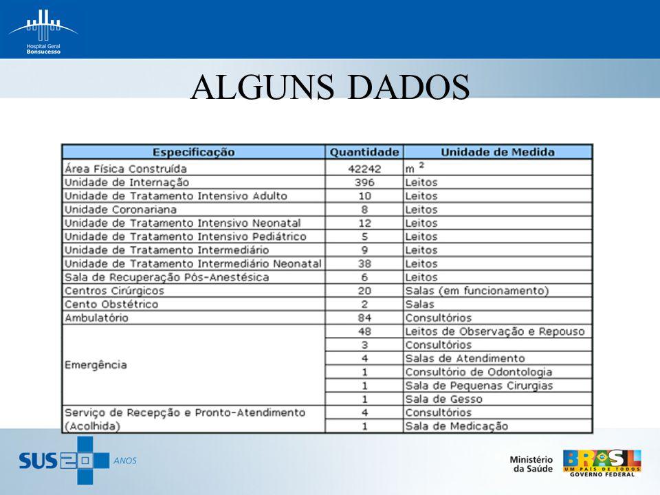 ALGUNS DADOS