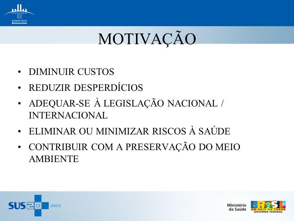 MOTIVAÇÃO DIMINUIR CUSTOS REDUZIR DESPERDÍCIOS