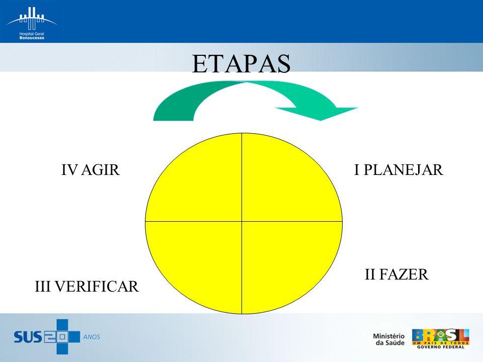 ETAPAS IV AGIR I PLANEJAR II FAZER III VERIFICAR