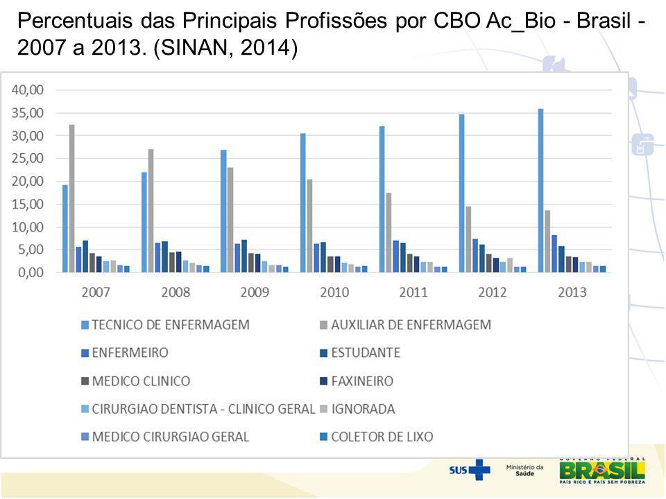 Percentuais das Principais Profissões por CBO Ac_Bio - Brasil - 2007 a 2013. (SINAN, 2014)