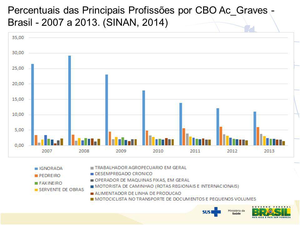 Percentuais das Principais Profissões por CBO Ac_Graves - Brasil - 2007 a 2013. (SINAN, 2014)