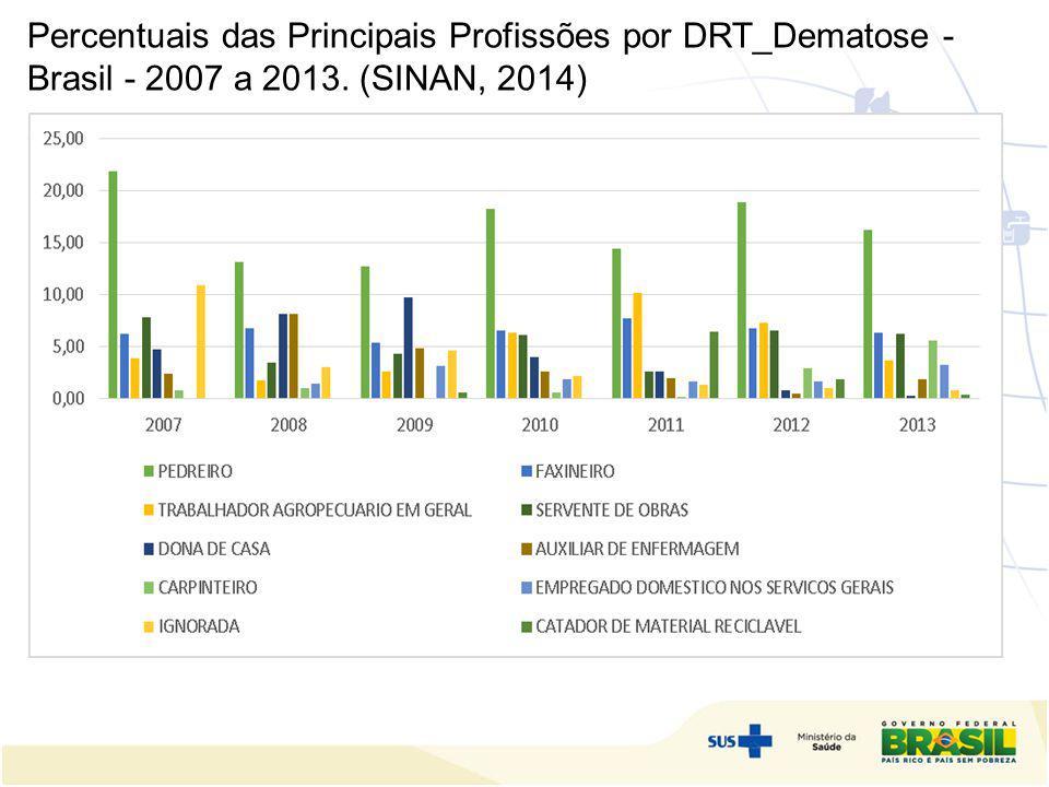 Percentuais das Principais Profissões por DRT_Dematose - Brasil - 2007 a 2013. (SINAN, 2014)