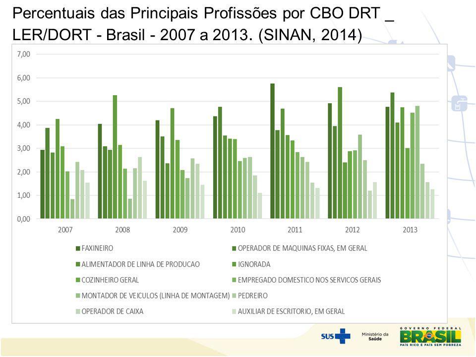 Percentuais das Principais Profissões por CBO DRT _ LER/DORT - Brasil - 2007 a 2013. (SINAN, 2014)